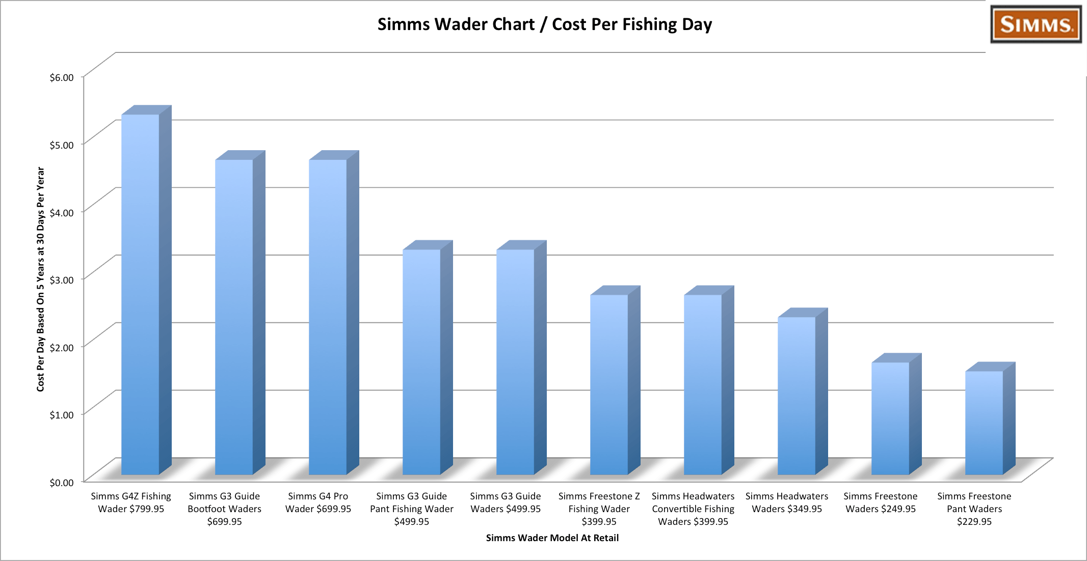 Simms Freestone Stockingfoot Wader Cost Per Day Chart